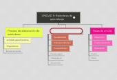 Mind map: UNIDAD 5: Estándares de aprendizaje