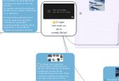 Mind map: Origen informático de la contabillidad