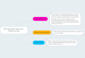 Mind map: Filming session Evaluation - Friday 2nd Dec