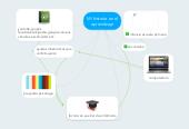 Mind map: Mi historia en el aprendizaje