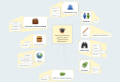 """Mind map: Моя персональная учебная среда """"Современная библиотека"""""""
