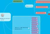 Mind map: Воронка продаж удочка для денег