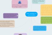 Mind map: como construyo mi  conocimiento