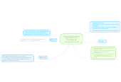 Mind map: Tipos de dificultades de aprendizaje como Dificultades del procesamiento visual