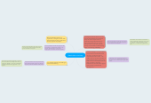 Mind map: Stakeholder mind map