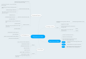 Mind map: Enlightenment Ideas