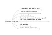 Mind map: Evaluation projet web