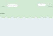 Mind map: Царство растения