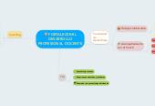 Mind map: FORTALECER EL DESARROLLO PROFESIONAL DOCENTE