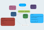 Mind map: Fractions