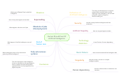 Mind map: Human Should Fear Of Artificial Intelligence