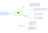 Mind map: Differentiating Lesson Plans to Meet Students Needs