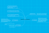 Mind map: Развитие станкостроения