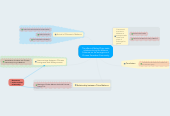Mind map: The effect of Malay-China trade relations during the Malacca Sultanate on the emergence of Chinese Peranakan Community
