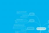 Mind map: IB learner profile