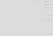 Mind map: Wordpress & Widgets