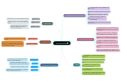 Mind map: The Relational Data