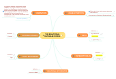Mind map: THE RELATIONAL DATABASE MODEL
