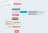 Mind map: Contextualized Online Research and Search Skill