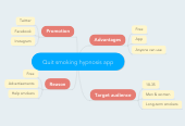 Mind map: Quit smoking hypnosis app