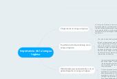 Mind map: Importancia de la Lengua Inglesa