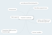 Mind map: Ursachen Landraub