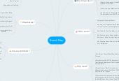 Mind map: Brand Map