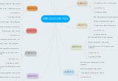 Mind map: MERCADO DEL PAN