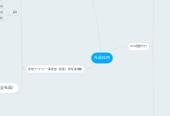 Mind map: 社員採用