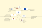 Mind map: Techno-force product