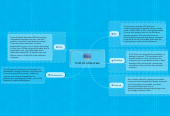 Mind map: TYPES OF COMPUTERS