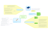 Mind map: Assessments and Innovative Differentiation
