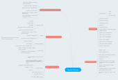 Mind map: Organic Chemistry