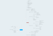 Mind map: Web-promo