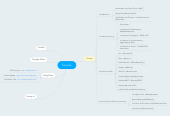 Mind map: Sources