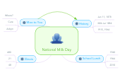 Mind map: National Milk Day