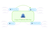 Mind map: Copy of National Milk Day