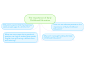 Mind map: The importance of Early Childhood Education
