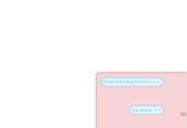 Mind map: OC Teak