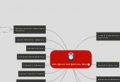 Mind map: методики планування часу