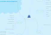 Mind map: Australian Technologies Curriculum. Task 1
