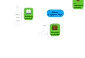 Mind map: Entorn d'Aprenentatge