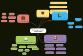 Mind map: technology and visual communication