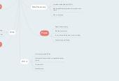 Mind map: Mibs