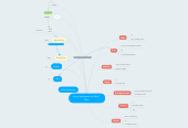 Mind map: Savvy sociogram by Alex T: Mibs