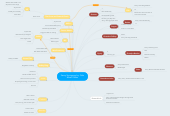 Mind map: Savvy Sociogram by: Cale Marsh -Mibs