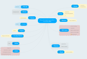 Mind map: Savvy Sociogram by Heather Quinones MIBS