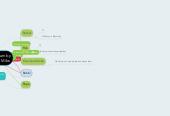 Mind map: Savvy Sociogram by Vivian Penzig: Mibs