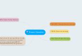 Mind map: Tüketici Dernekleri