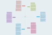 Mind map: Gilded Age Presidents